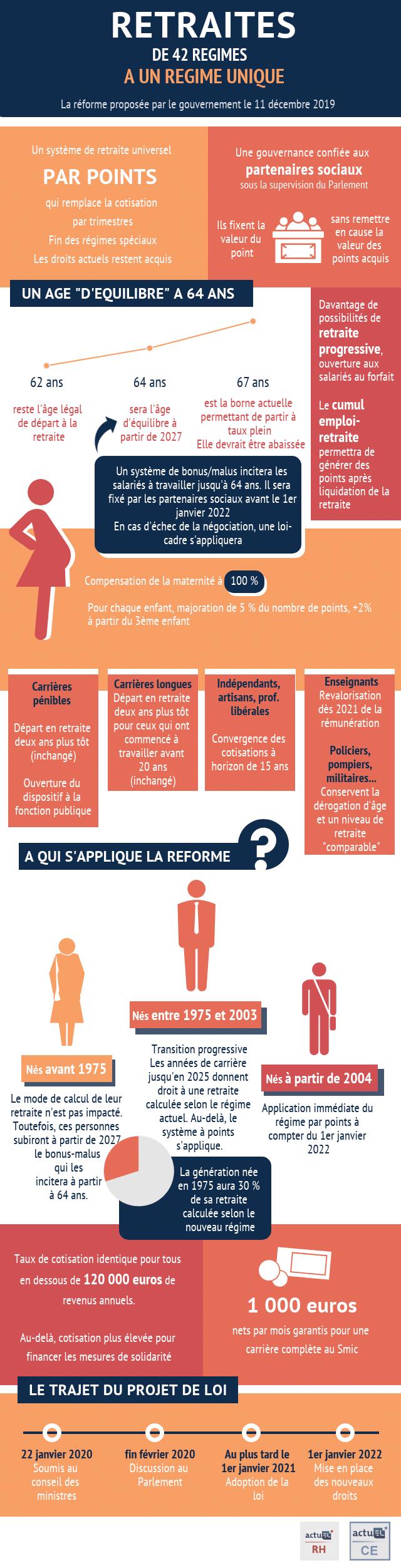 Infographie actuEL-RH/actuEL-CE